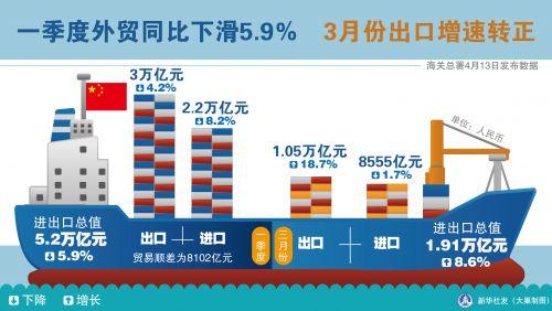 一季度外贸同比下滑5.9% 3月份出口增速转正