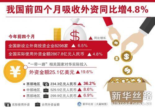 图表:中国前四个月吸收外资同比增4.8%