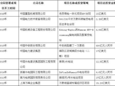 中企对老挝投资合作指南