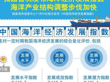 中国首次发布海洋经济发展指数