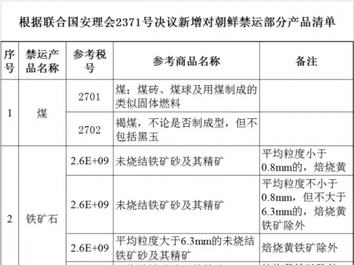 商务部、海关总署发布对涉朝进出口贸易部分产品的管理措施