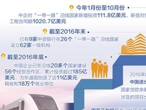 中资银行已在沿线设62家一级机构 业内:把控风险是重点