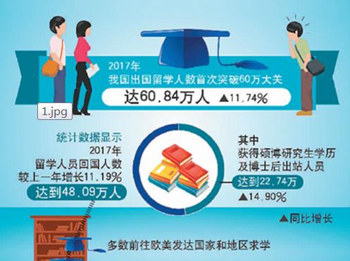 中国去年出国留学人数首破60万
