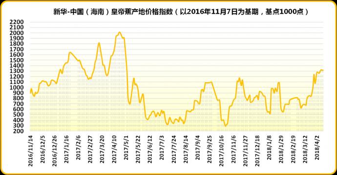 上周海南皇帝蕉产地价格指数较前一周有小幅上涨