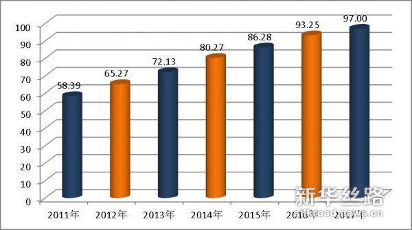 《中国城市全面建成小康社会监测报告2017》发布 助力城市信用建设