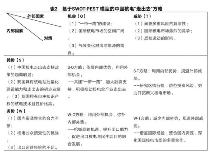 """由于SWOT-PEST样品的奇纳河核电""""走出去""""总体图式化.webp"""