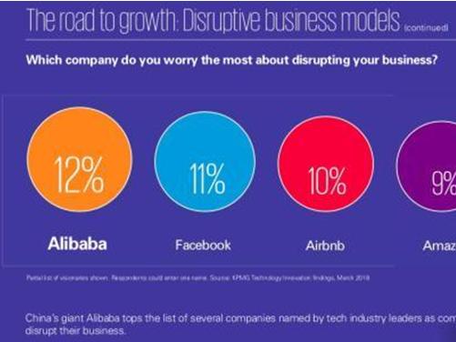 毕马威发布全球企业创新榜 阿里巴巴代表中国位列榜首