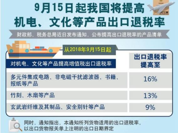 9月15日起我国将提高机电、文化等产品出口退税率