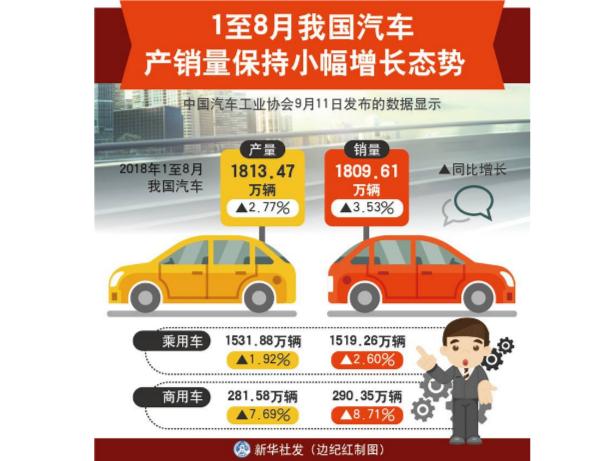 1至8月我国汽车产销量保持小幅增长态势