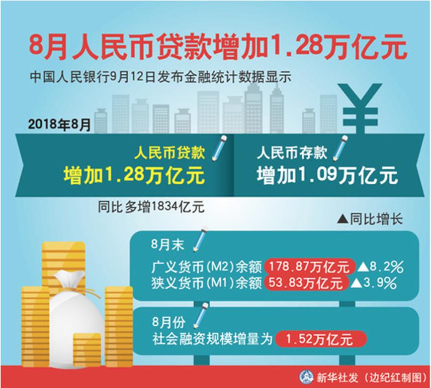 图表:8月人民币贷款增加1.28万亿元