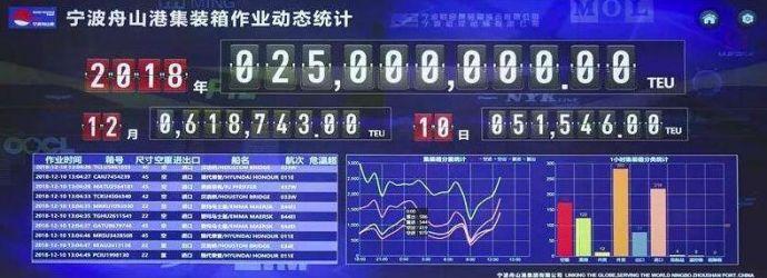 宁波舟山港调度指挥中心数字化大屏