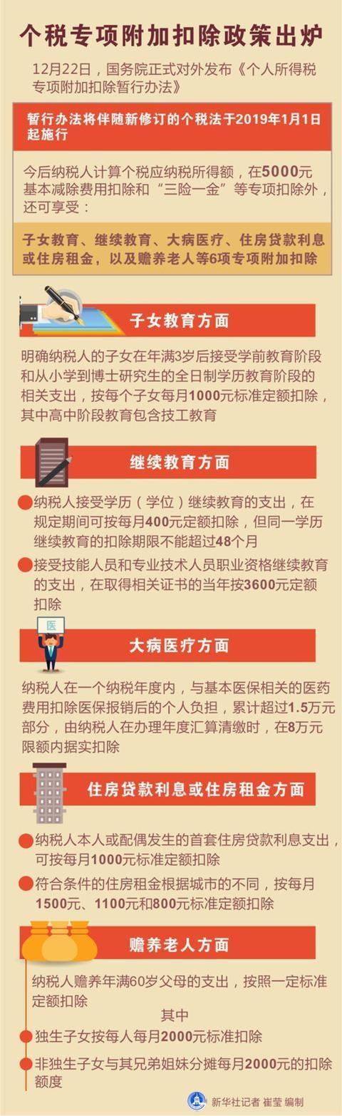 图表:个税专项附加扣除政策出炉 新华社记者 崔莹 编制
