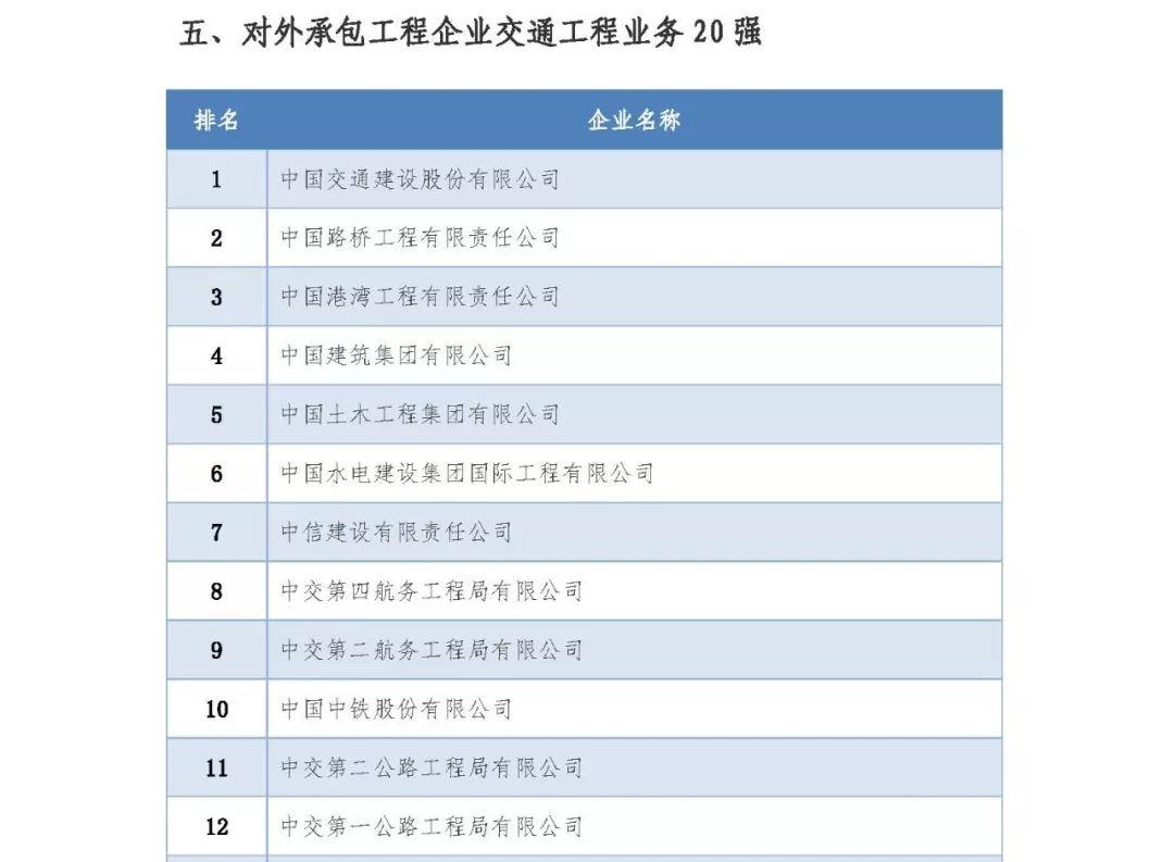 发布 | 承包商会公布2018年对外承包工程行业企业业务排名和2019年度重点国别市场中国承包商推荐名单