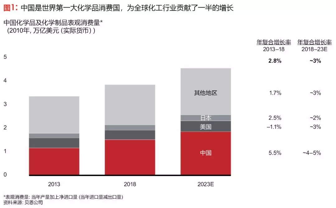 贝恩:跨国化工企业在中国市场的三大战略选择