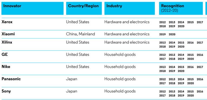 小米入围2020全球百强创新名单 AI专利申请位于全球第一阵营