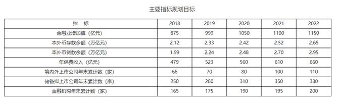《西安丝绸之路金融中心发展行动计划(2020—2022年)》印发