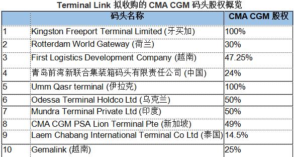 招商局港口收购达飞航运扩大全球布局