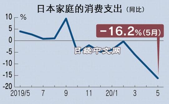 日本家庭消费支出5月创历史最大降幅