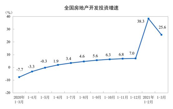 国家统计局:一季度全国房地产开发投资27576亿元 同比增长25.6%