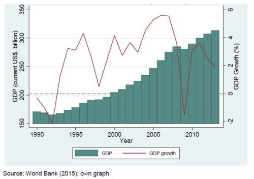 南非人口 就业和工资趋势
