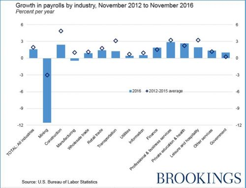 Job gains continued in 2016-1