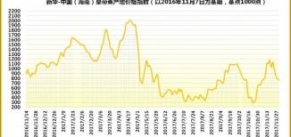 上周海南省各产地皇帝蕉成交价均有小幅度下跌