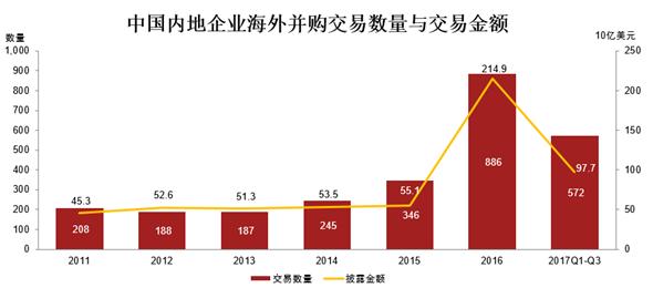 中国内地企业海外并购交易数量与交易金额