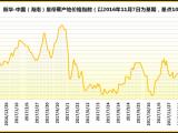 上周海南皇帝蕉产地价格指数较前一周有较大幅度上涨