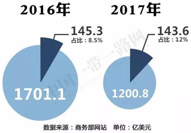 """2017年中国对""""一带一路""""沿线国家投资合作情况1"""