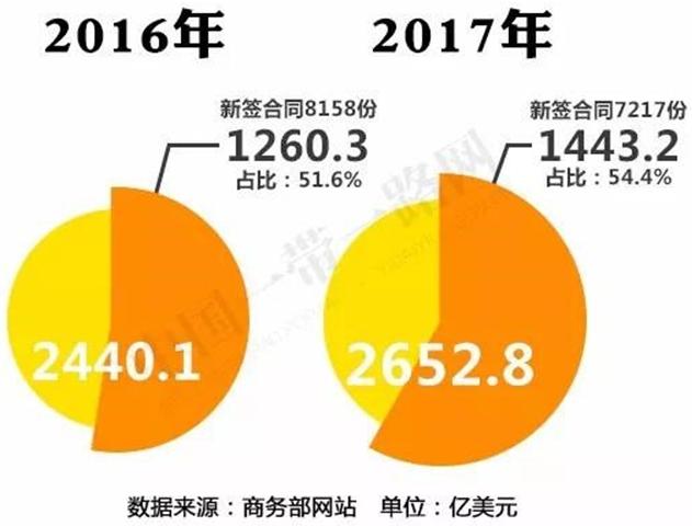 """2017年中国对""""一带一路""""沿线国家投资合作情况2"""