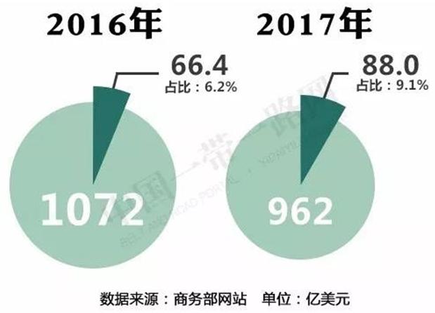 """2017年中国对""""一带一路""""沿线国家投资合作情况3"""