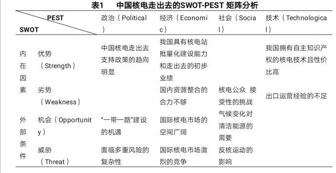 中國核電走出去SWOT-PEST矩陣分析.webp