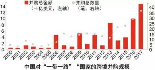 """中國對""""一帶一路""""國家跨境並購規模.webp"""