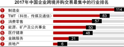 2017年中國企業跨境並購交易最集中行業排名.webp