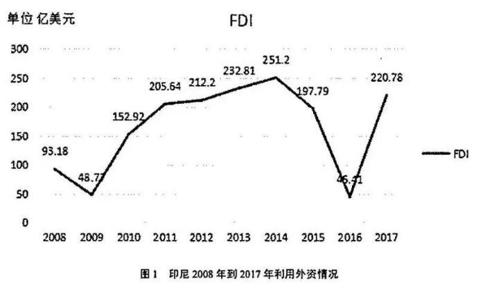 中国制造业企业对印尼直接投资的策略和展望4