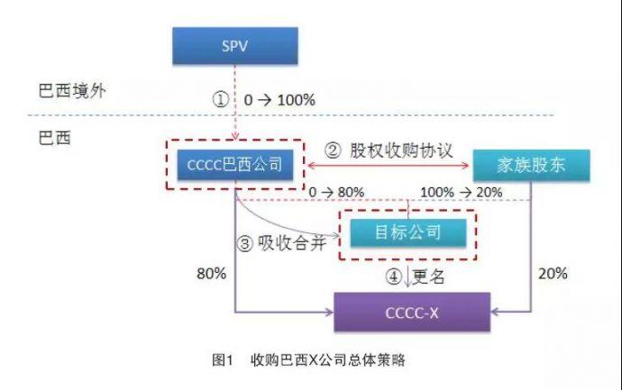 中国交建巴西市场属地化平台的创新运营模式2