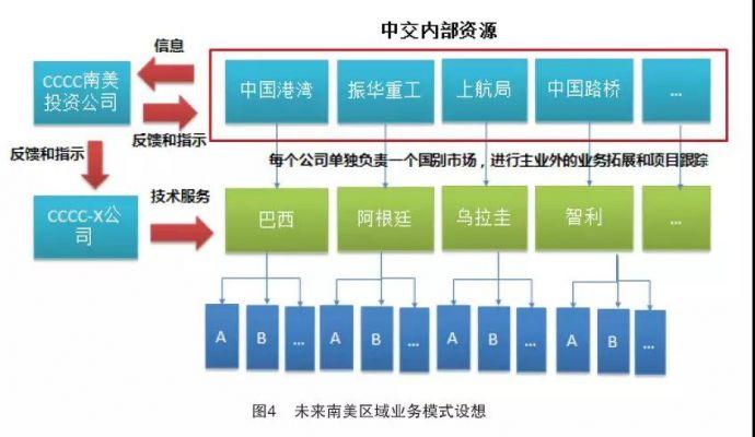 中国交建巴西市场属地化平台的创新运营模式5
