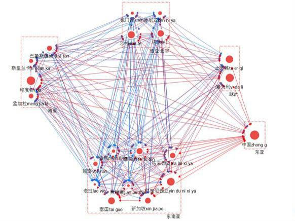 """""""海丝""""国家间的贸易网络具有怎样的特征和战略意涵?"""