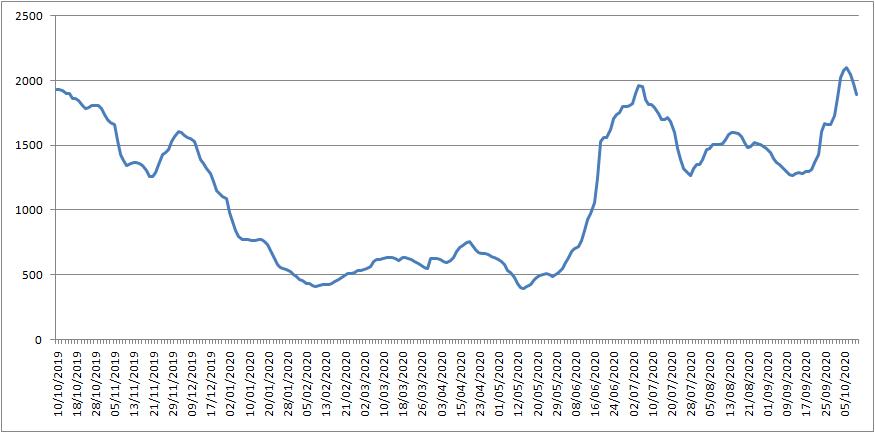 波罗的海交易所每周市场报告(10月5日至10月9日)