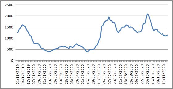 波罗的海交易所每周市场报告(11月16日至11月20日)