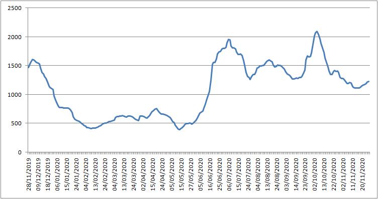 波罗的海交易所每周市场报告(11月23日至11月28日)