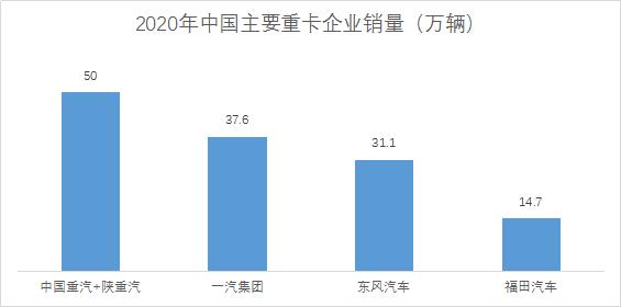 2020年山东重工旗下的中国重汽+陕重汽重卡销售突破50万辆