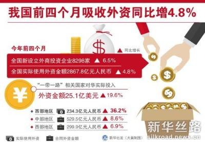 """前四个月""""一带一路""""相关国家对华投资同比增长19.6%"""