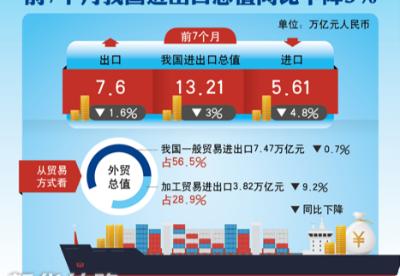 国务院常务会议:加大政策落实力度 推动进出口企稳回升