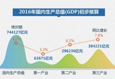 一图读懂2016年主要宏观经济数据