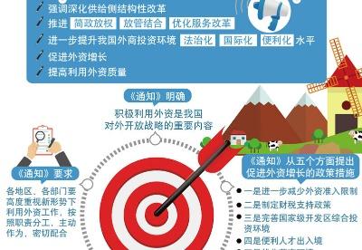 图表:国务院印发《关于促进外资增长 若干措施的通知》