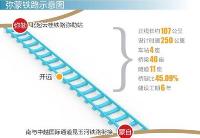 中企中标弥蒙铁路新标段 助力中国与东南亚经贸畅通