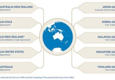 为什么澳大利亚如此热衷于自由贸易协定?