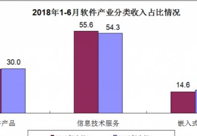 上半年我国软件业运营相关服务收入增长22.9%