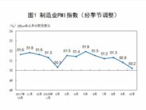 10月份中国制造业采购经理指数为50.2%